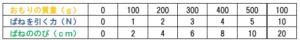 ばねののびの表2