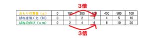 ばねののびの表3