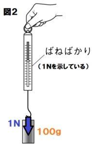 ばねばかり図2