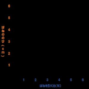 ばねグラフ③