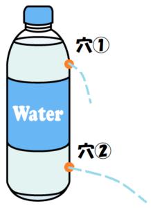 ペットボトルのから水圧で水が出る