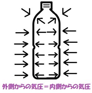 ペットボトルの気圧