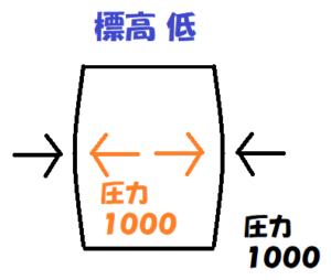 ポテチ標高低いときの気圧