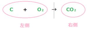 二酸化炭素化学反応式