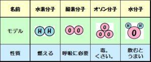 分子の説明まとめ
