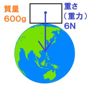 地球の質量と重さ