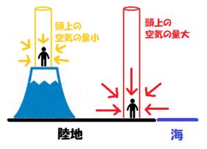 標高による気圧の違い