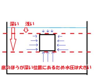 水圧と浮力の関係