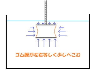 水圧実験機を横にして浅く沈める