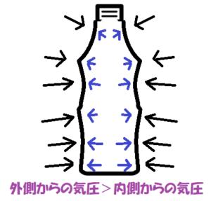 空気を抜いたペットボトルの気圧