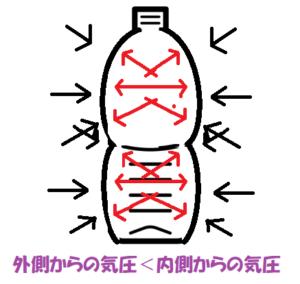 空気を詰めたペットボトルの気圧