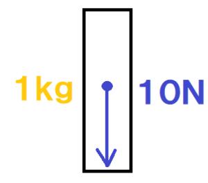 1kgの物体重力付き縦