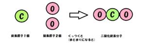 二酸化炭素分子のでき方