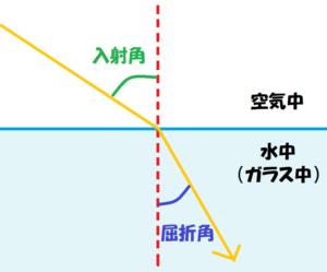 光の屈折基本図①-1