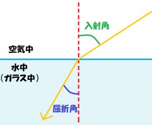 光の屈折基本図①-2