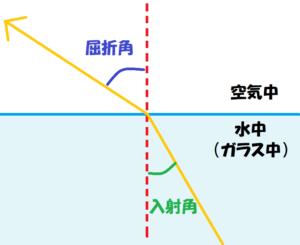 光の屈折基本図①-3