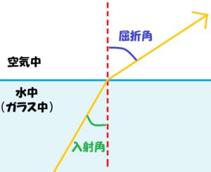 光の屈折基本図①-4