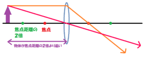 ②「中心を通る光はまっすぐ。」の線を引く。