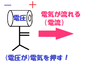 電圧のイメージ