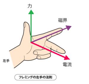 フレミング左手の法則新