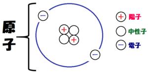 ヘリウム原子の詳細陽子中性子電子つき