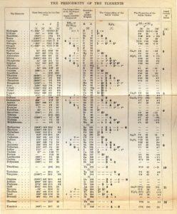 メンデレーエフの周期表