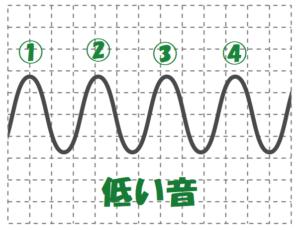 低い音の波の数