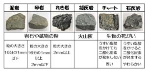 堆積岩と特徴一覧