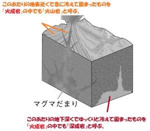 場所による火山岩と深成岩の違い