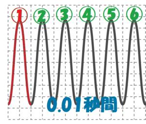 大きい音の波の数③
