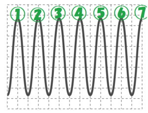 大きい音の波の数