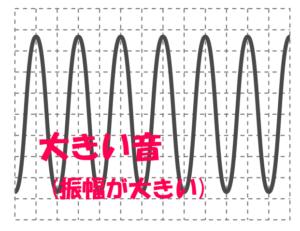 大きい音は振幅が大きい
