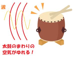 太鼓の近くの空気が振動