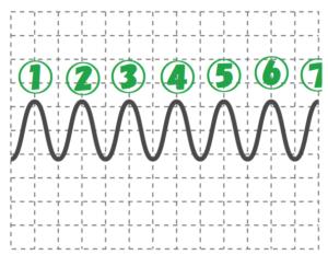 小さい音の波の数