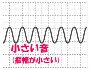 小さい音は振幅が小さい