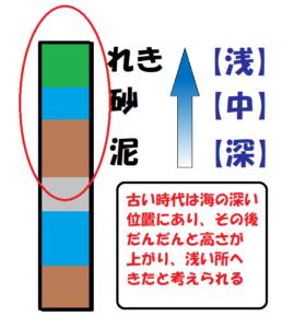 柱状図からわかる海の深さの変化2