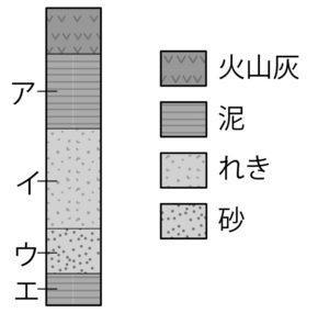 柱状図の例