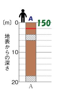 柱状図Aの一番上は150m