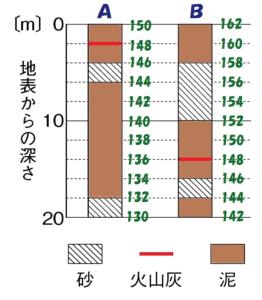 柱状図Bにも2mごとに目盛りをふる