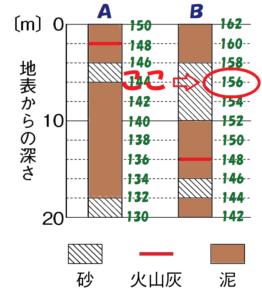 柱状図Bの標高156m地点