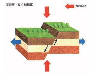 正断層の3D