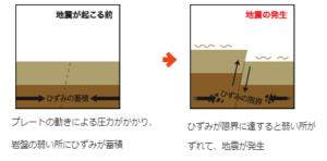 活断層で起きる地震