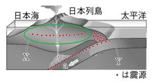 活断層による地震が起きる場所