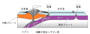 海嶺と海溝
