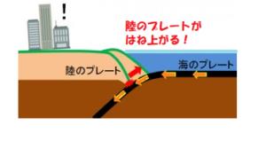 海溝型地震の起き方