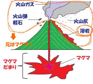 溶岩とマグマの違い