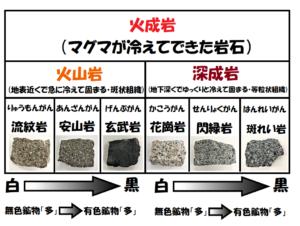 火成岩の一覧表無色鉱物と有色鉱物の矢印つき