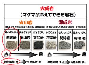 火成岩の一覧表無色鉱物と有色鉱物の答えつき矢印つき