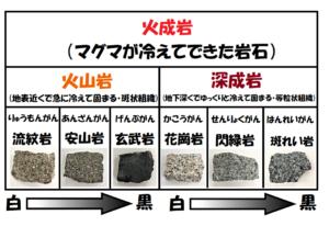 火成岩の一覧表矢印つき
