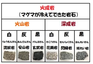 火成岩の一覧表